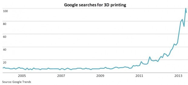 Graph showing the number of searches on Google for 3D printing between 2005 and 2013