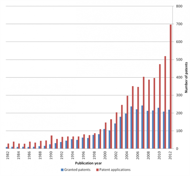 Graph showing the increase in applied for and granted 3D patents