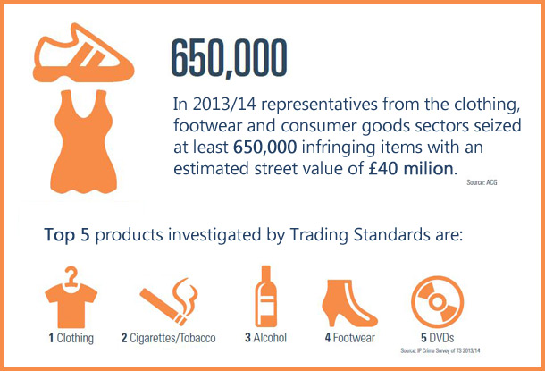 Infographic containing statistics on the fight against counterfeit items