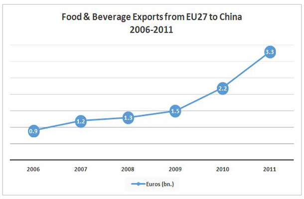 Food and Beverage Exports from EU27 to China 2006-2011 graph
