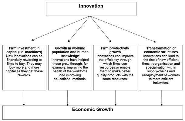 Flow chart on how innovation effects economic growth.