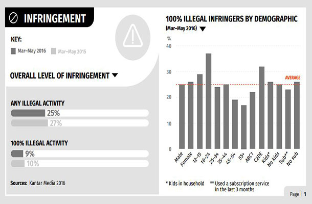 Infringement activity infrographic.