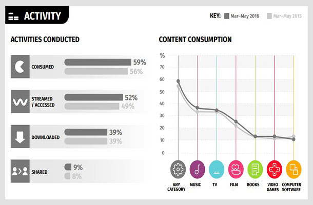 Consumer activity infrographic.