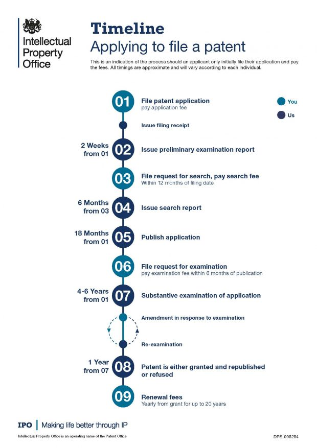 Timeline showing the process of applying for a patent